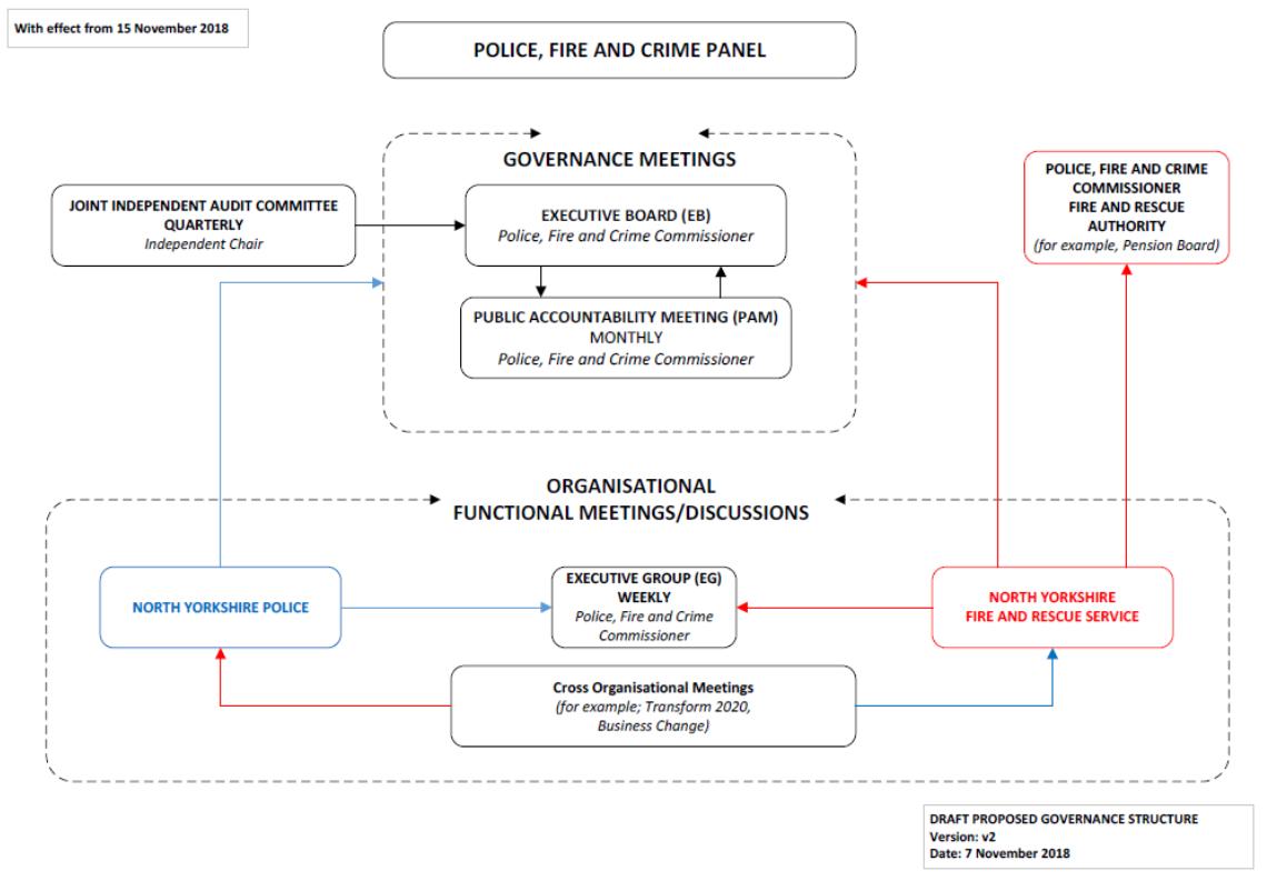 Diagram of Executive Board arrangement