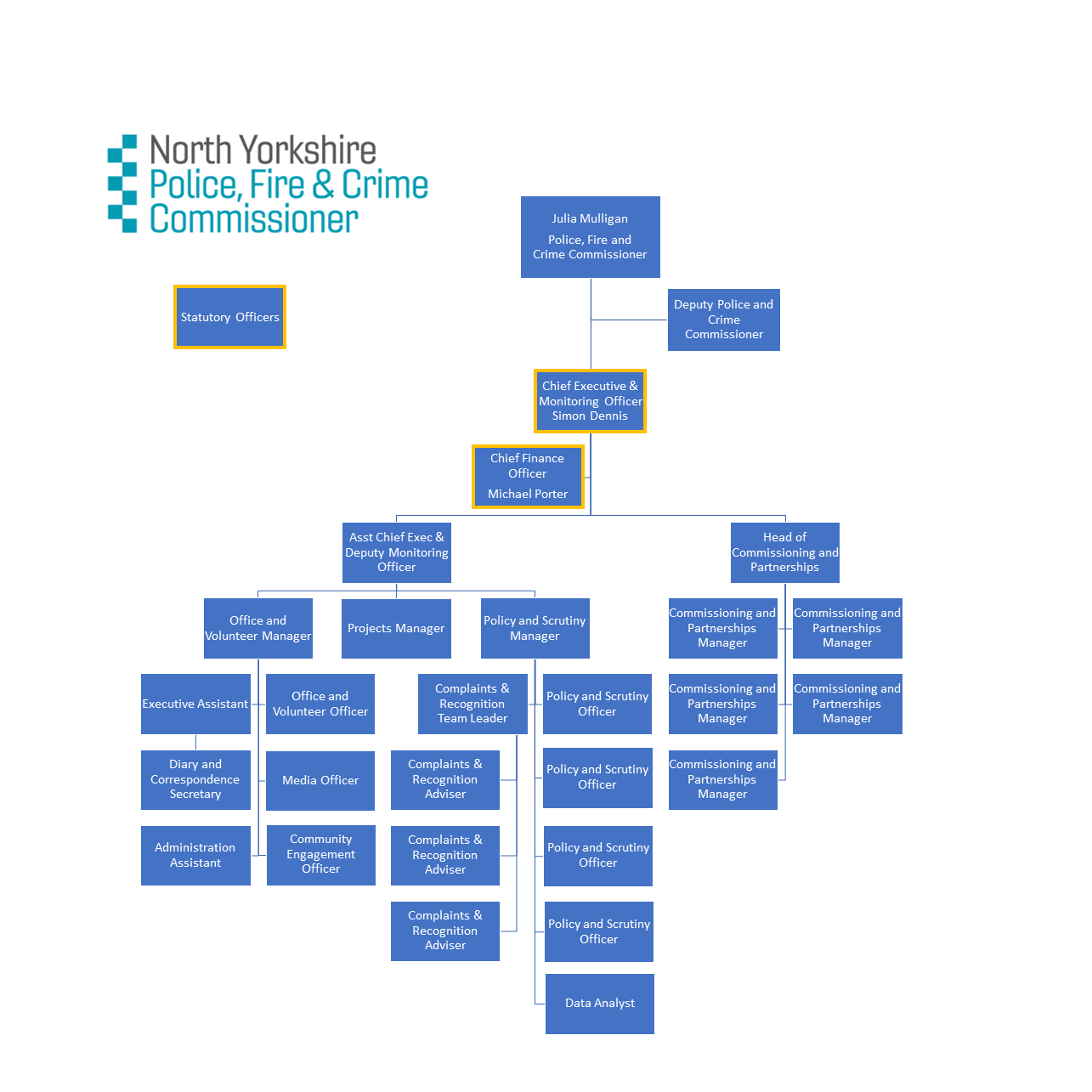 OPFCC organisation chart